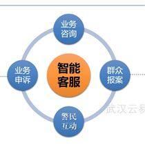 远程视频客服服务平台系统