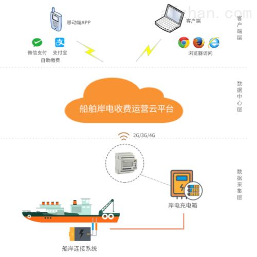 船舶岸电收费系统 公共充电设备收费平台