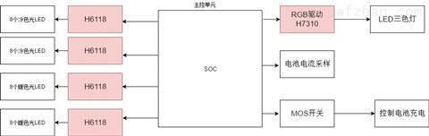 降压恒流芯片DC/DC降压高效率 智能家居领域