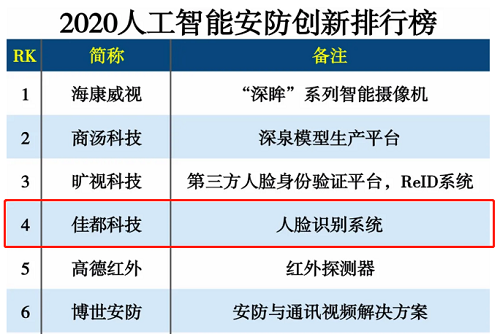 佳都科技入选2020人工智能安防创新排行榜和2020数字经济创新企业100强