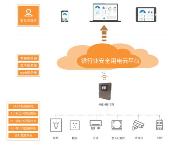 银行安全用电云平台.png