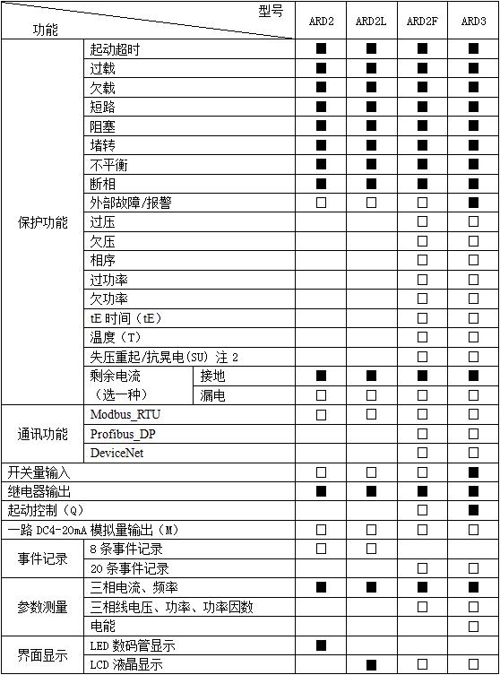 安科瑞ARD3系列智能电动机保护器示例图4
