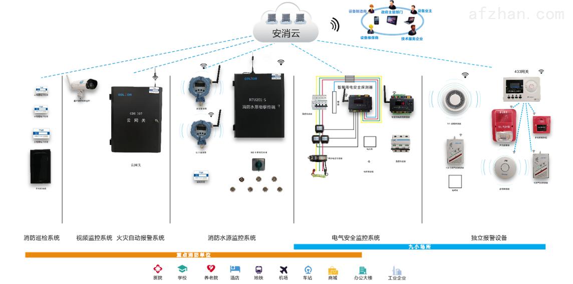 智慧消防物联网系统建设
