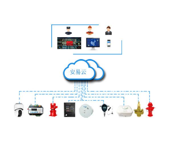 山西智慧消防物联网监管平台