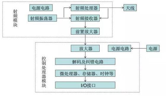 超高频RFID读写器的种类与应用场景,以及选择技巧