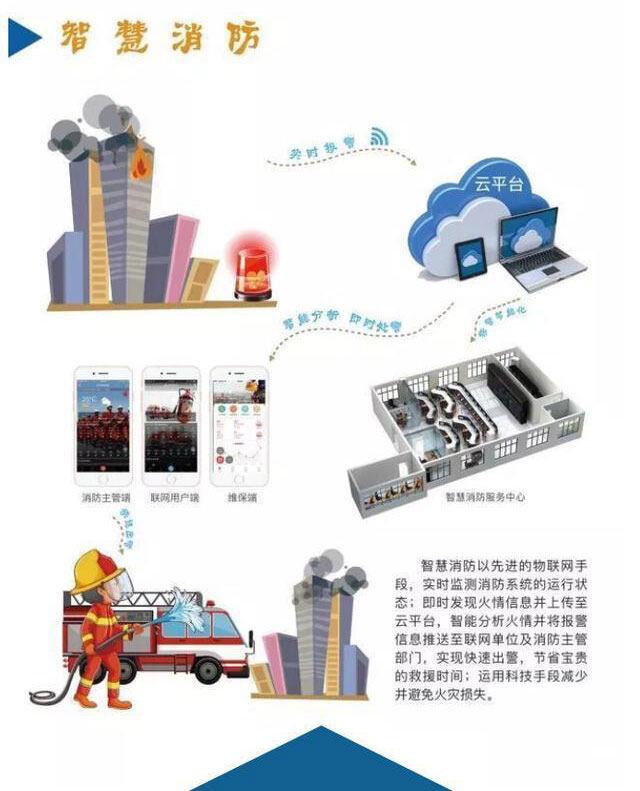 智慧消防物联网一站式解决方案