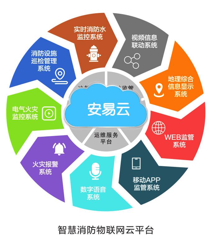 消防物联网远程监控系统功能