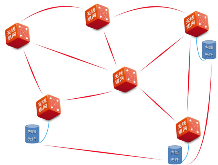分散式的mesh网络
