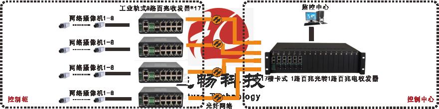 非网管 工业级8路百兆电1路百兆光 光纤收发器